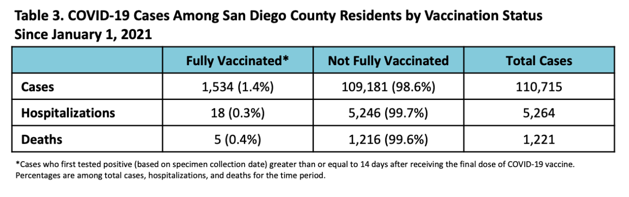 san diego county breakthrough cases 07202021.png