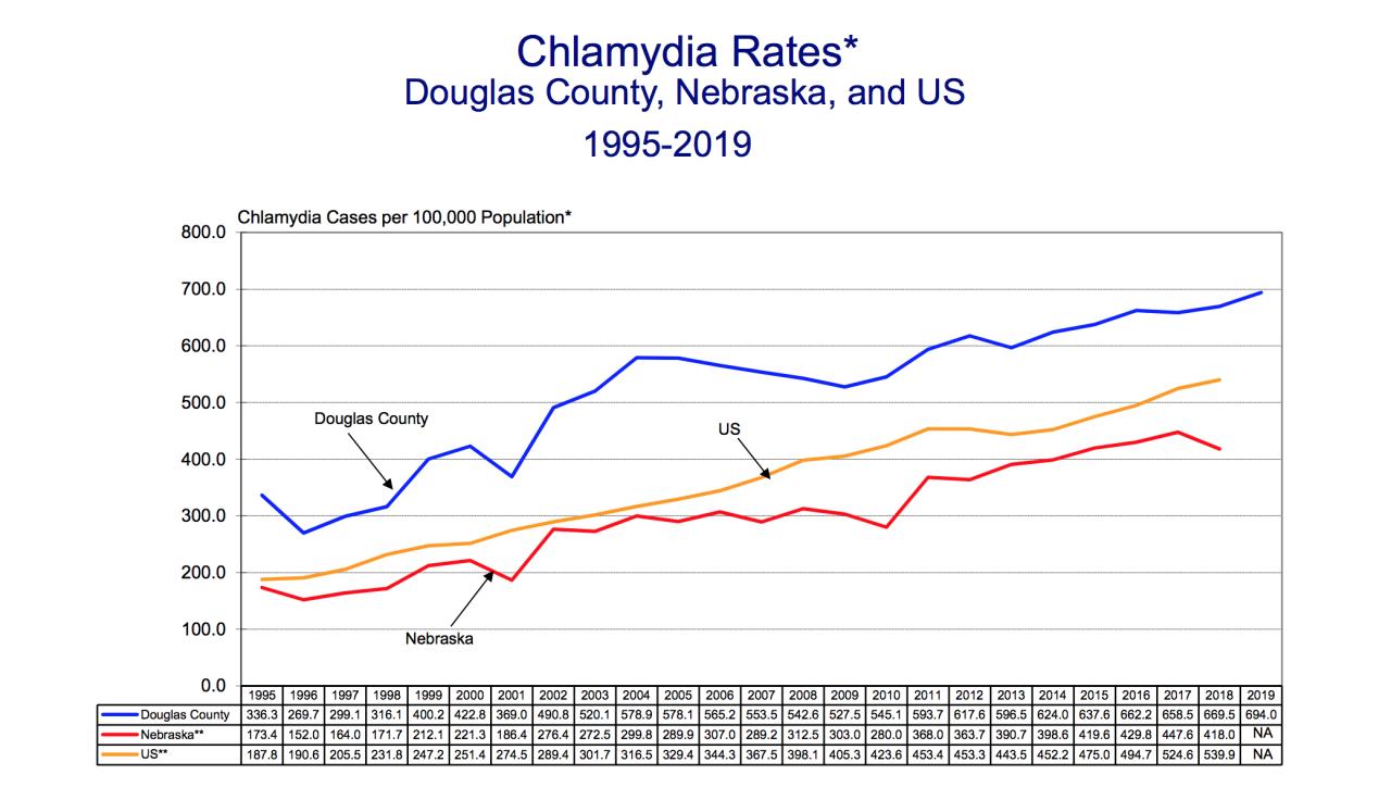 Douglas County Health Department data