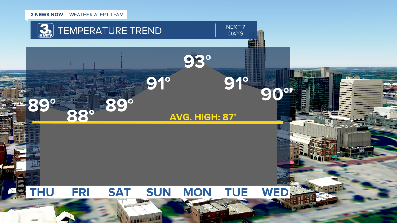 Temp Trend 7 Days.png