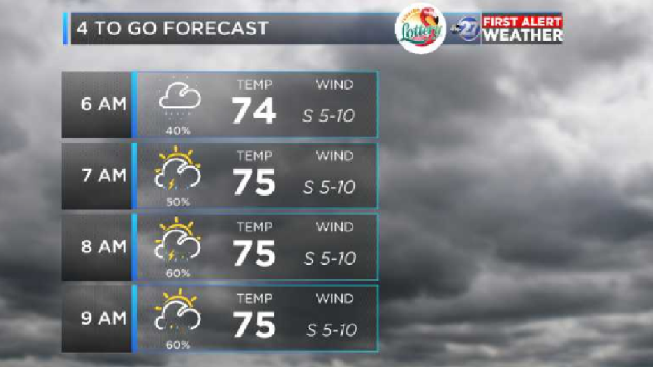 First Alert 4-to-Go Forecast: Aug. 1, 2018