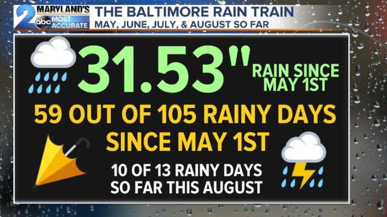 BALTIMORE RAIN TRAIN: Interesting Rain Stats