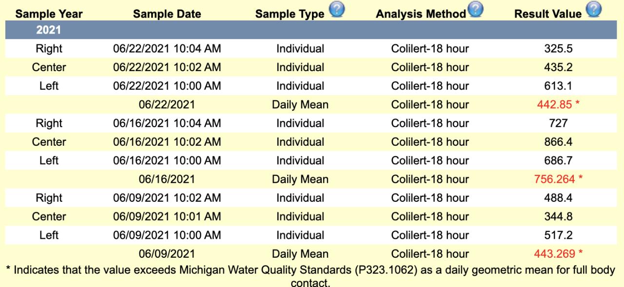 Park Lake E. coli test results