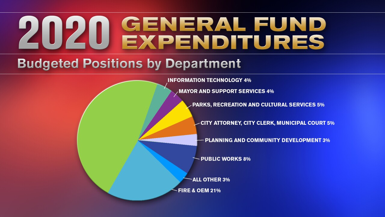 2020 General Fund Expenditures