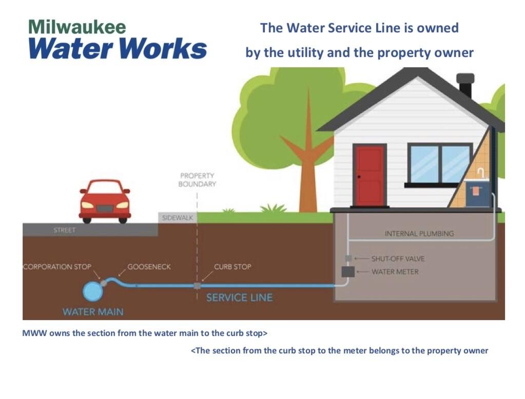 City of Milwaukee lead service line graphic