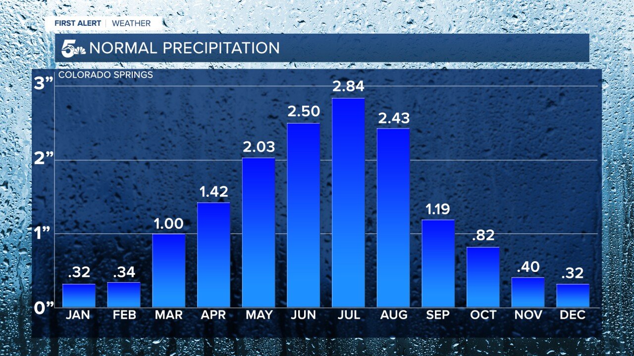 Colorado Springs Normal Monthly Precipitation