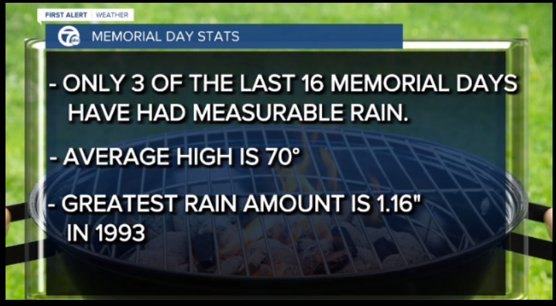 Memorial Day Stats 3
