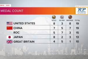 Tokyo Olympics Medal Count as of late July 26, 2021