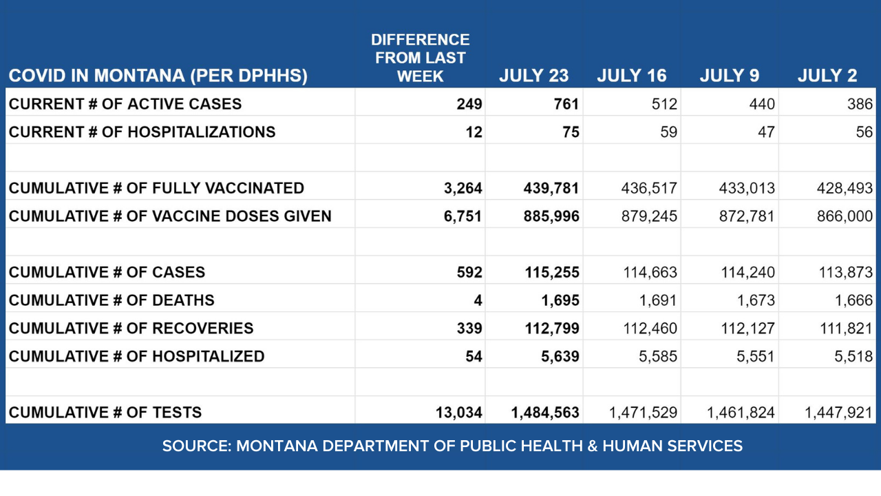 Weekly COVID update for Montana (Friday, July 23)
