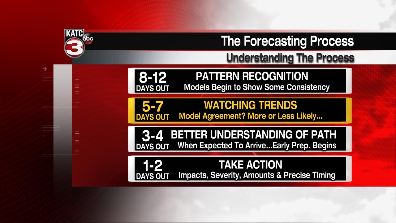 Winter Weather Forecasting Timeline.png