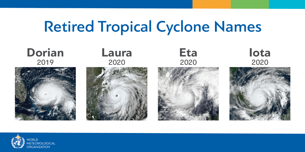 Retired Tropical Cyclone Names