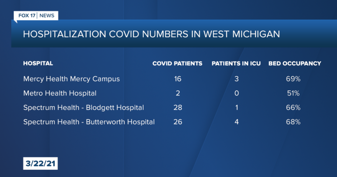 Hospitalization Numbers as of 3_22_2.PNG