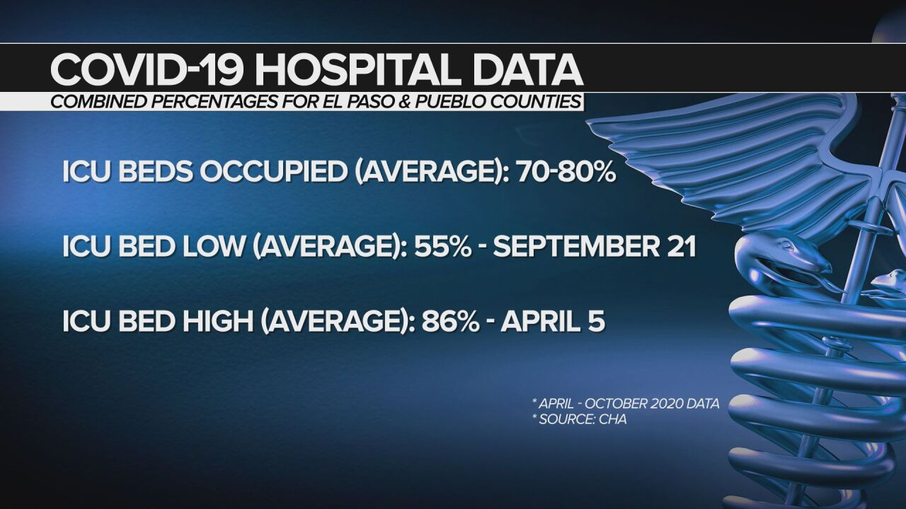 CHA Statistics
