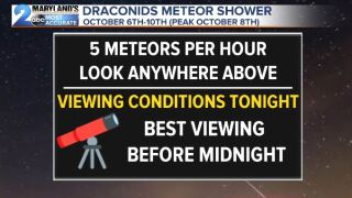 The Draconids Meteor Shower
