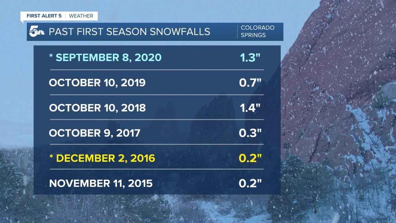 Colorado Springs First Snowfalls