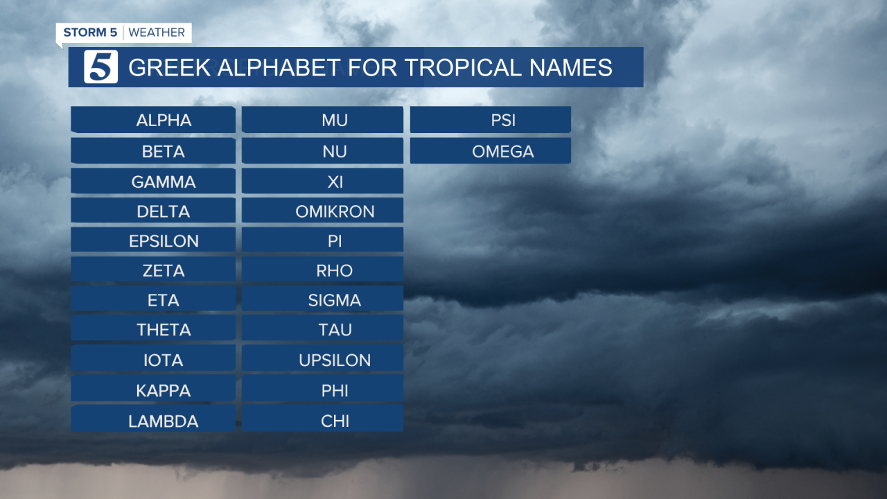 GREEK Tropical Name Template.png