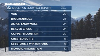 Mountain Snowfall Report