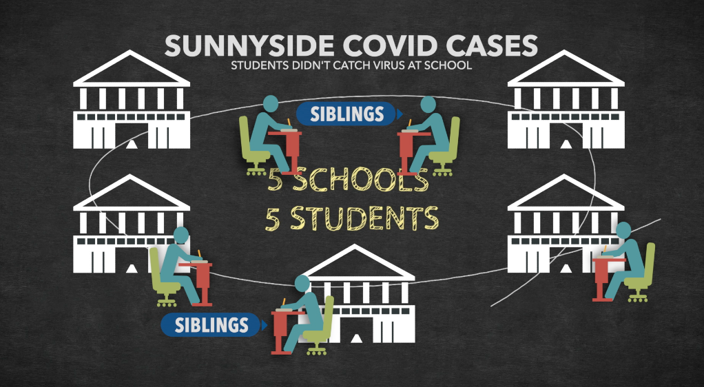 COVID Cases at Sunnyside School