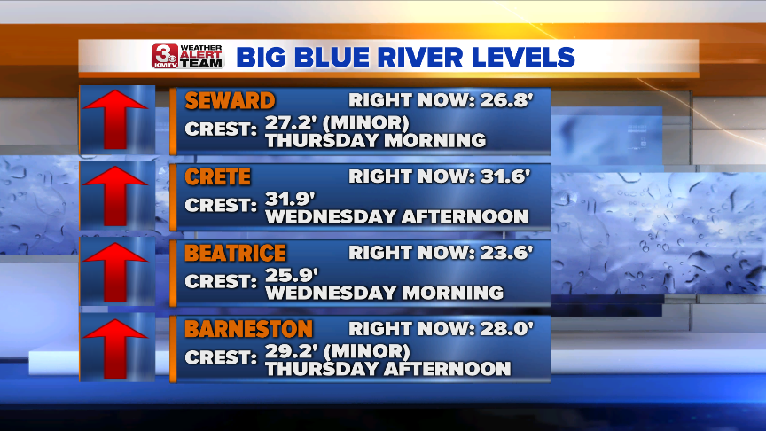 Big Blue River Levels.png