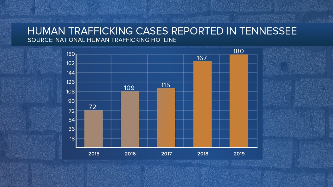 Human Trafficking in Tennessee
