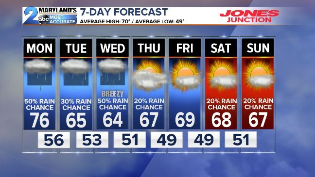 FORECAST: Showers as a cold front gets closer