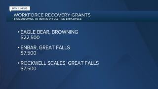 Workforce Recovery grants awarded to several Montana businesses