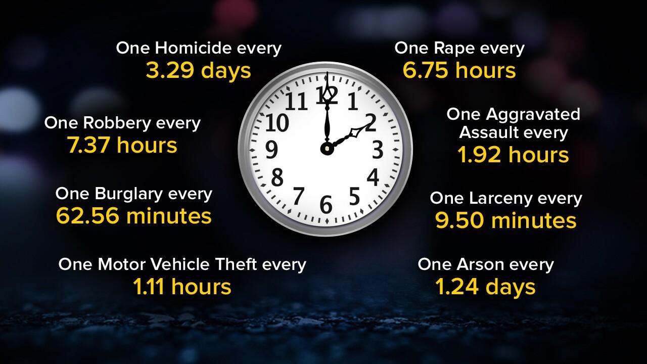 Utah Crime Clock