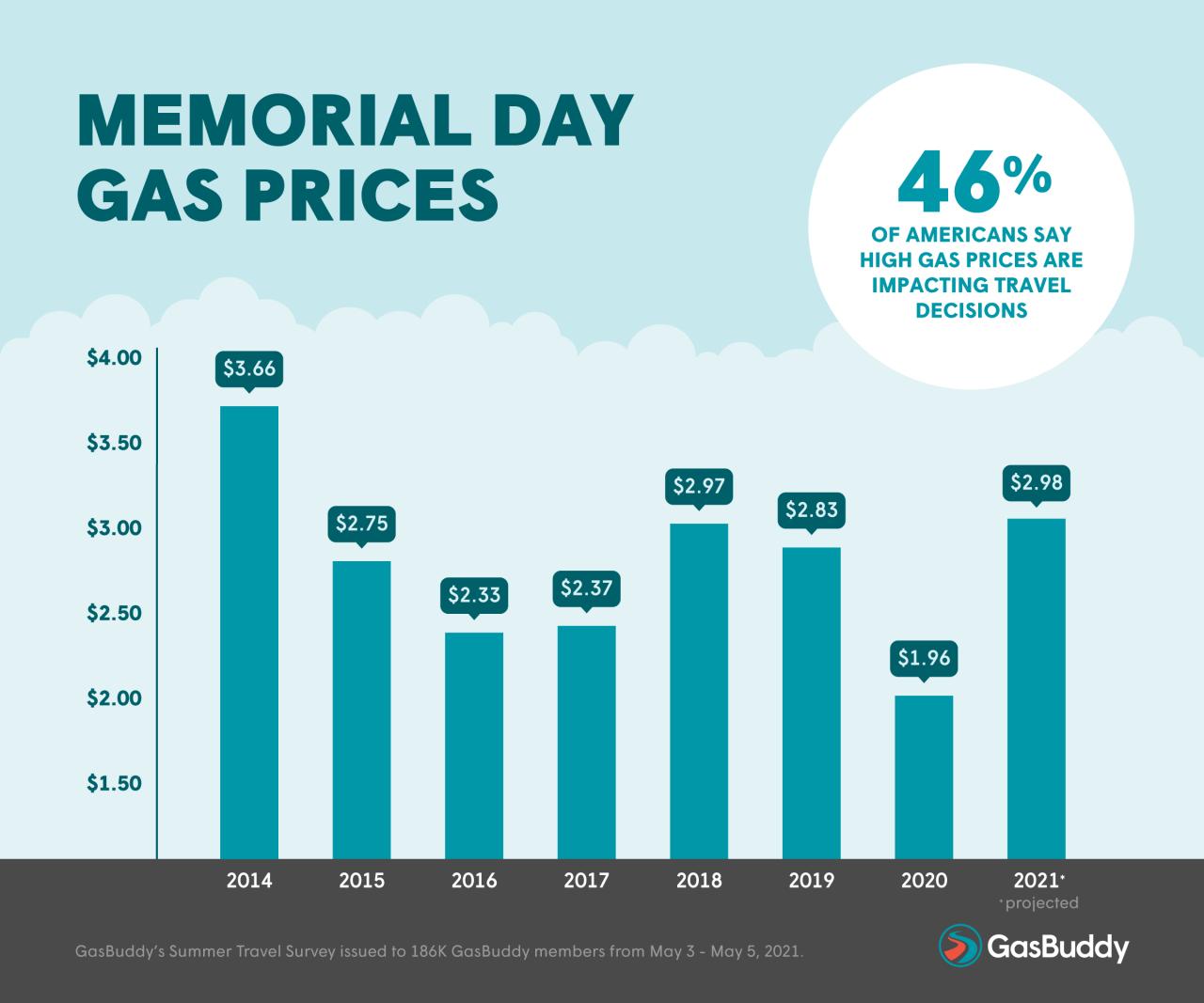 Gas Buddy graphic 2021 July 4