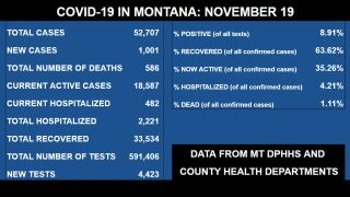 COVID in Montana (Thursday, November 19)