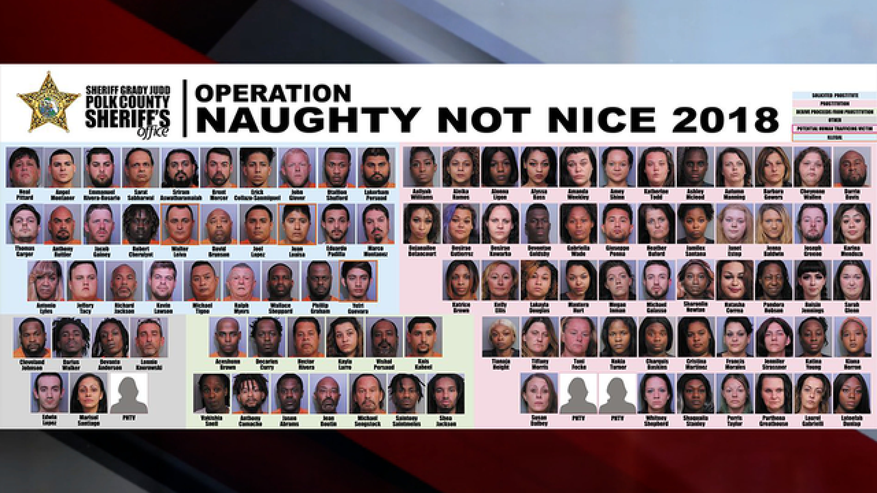 More than 100 suspects arrested during undercover human trafficking investigation in Polk County