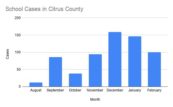 School Cases in Citrus County.png
