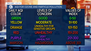 AQI  For Ozone and Particle Pollution