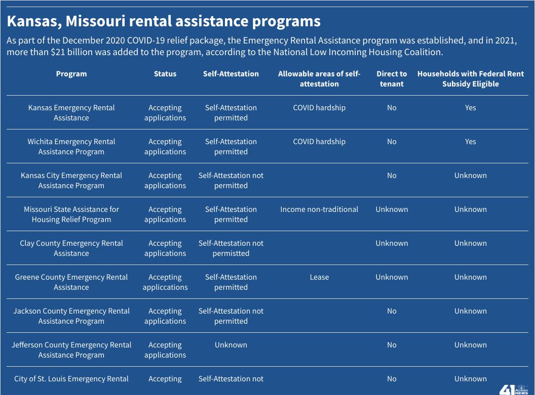 Kansas, Missouri rental assistance programs (1).png