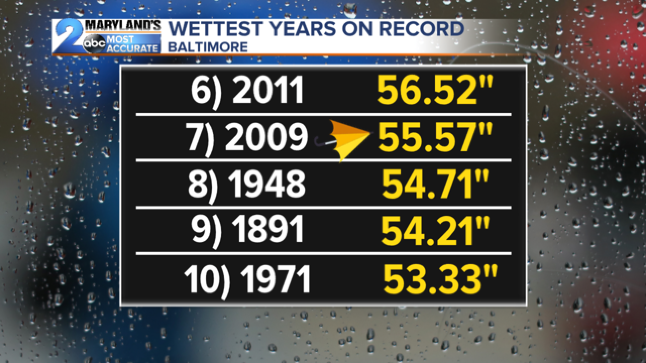 On Pace for Record Wettest Year in Baltimore