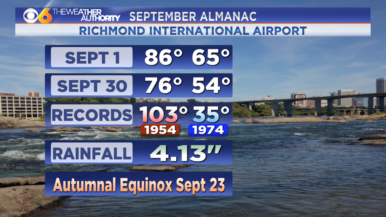 Here's how much temps typically drop in September