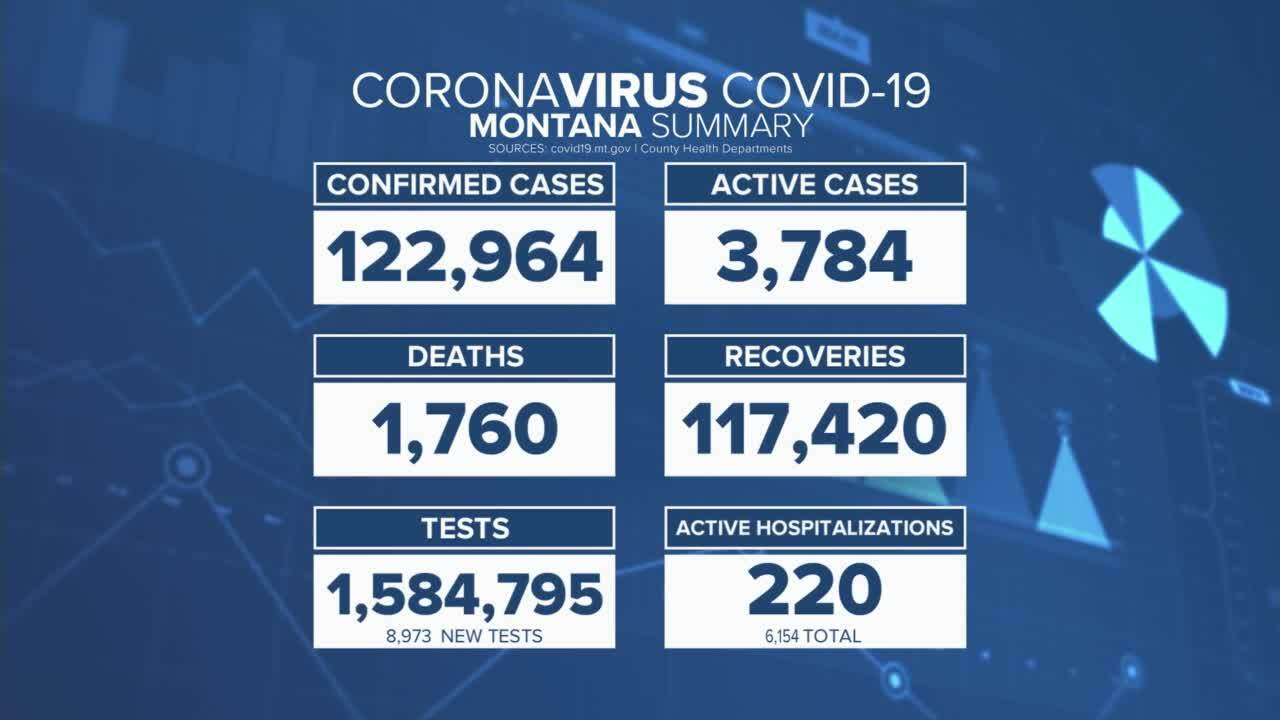 COVID in Montana (August 23, 2021)