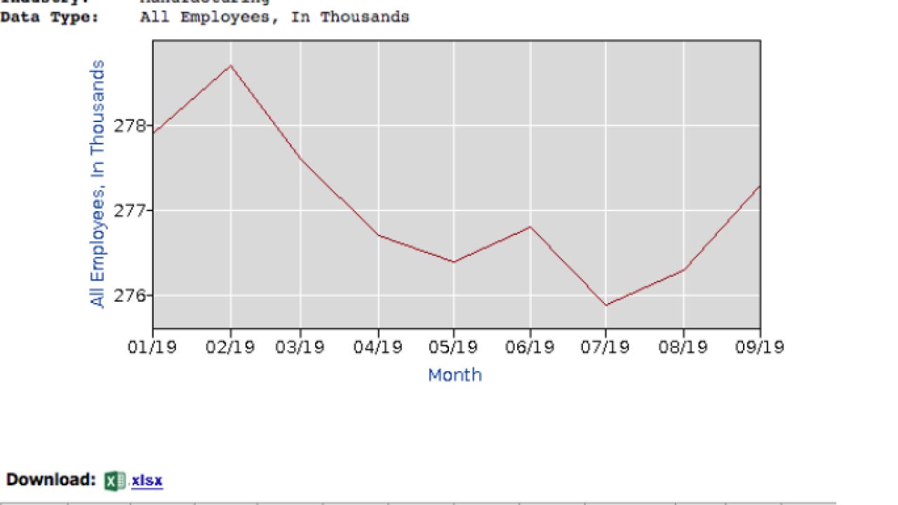 Missouri manufacturing jobs