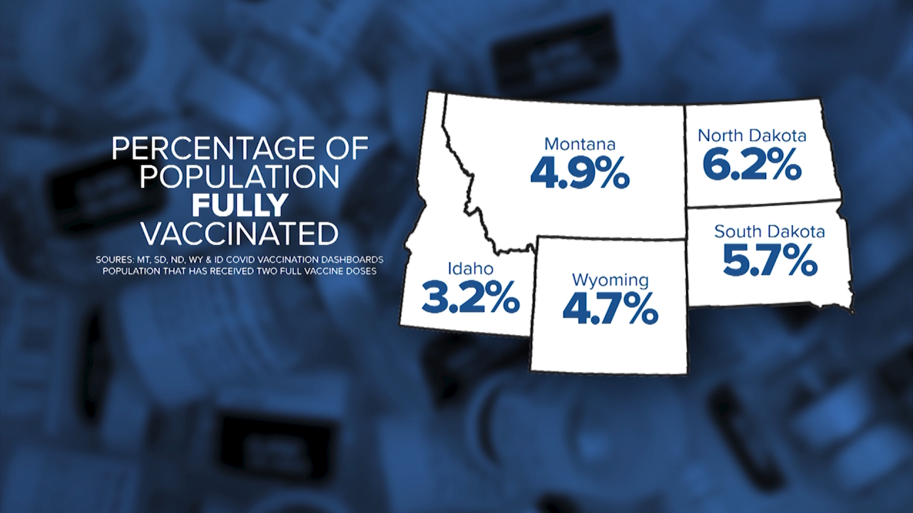 Percentage of states fully vaccinated population