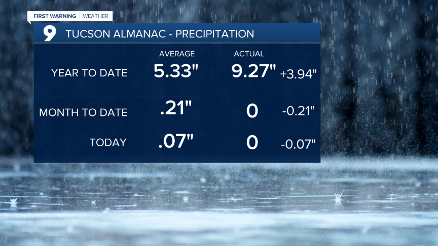 Almanac - Precipitation Data.png