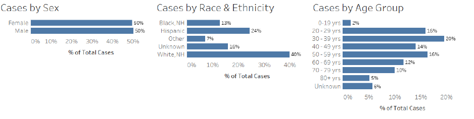 denver breakdown of coronavirus cases by age race sex etc.png