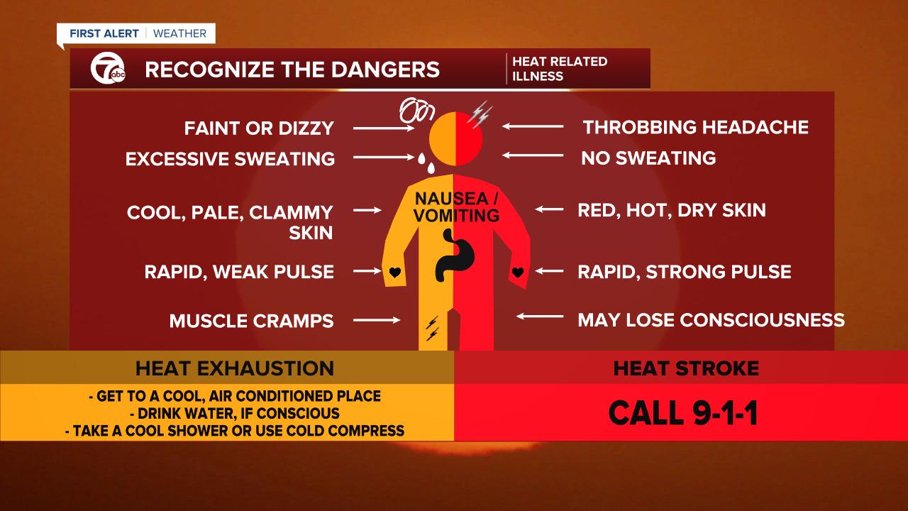 Heat Exhaustion vs Heat Stroke.png