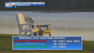 Memorial Day Weather History