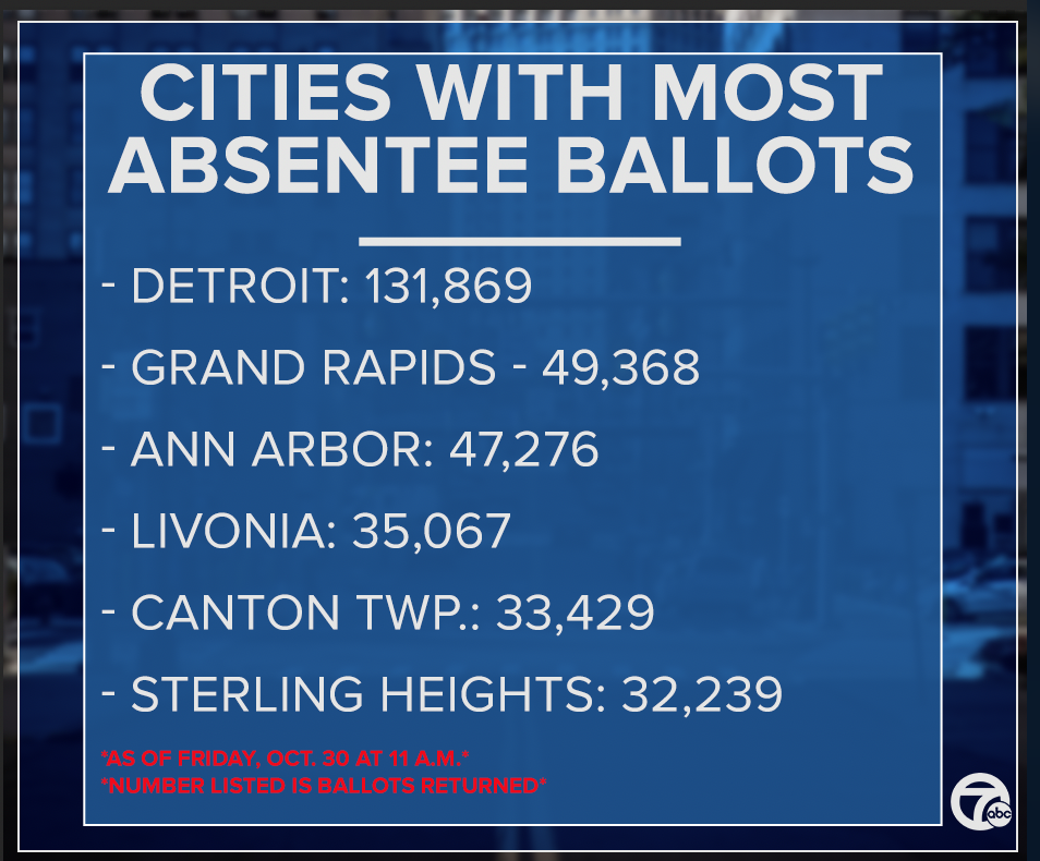 Cities with most absentee ballots