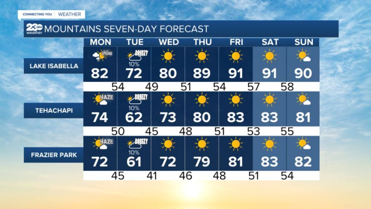 Mountains 7-day forecasts 9/27/2021