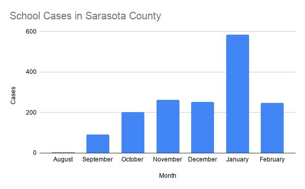 School Cases in Sarasota County.png