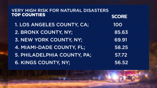 disaster risk counties