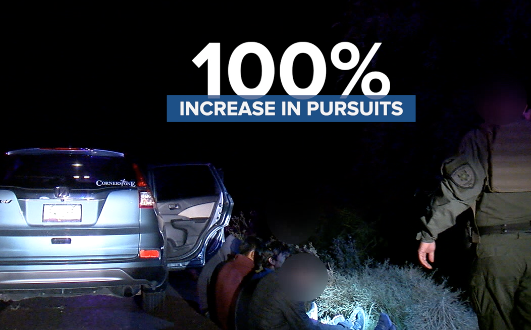100% increase in trafficking pursuits in 2021