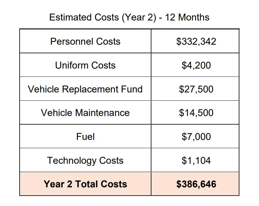 estimated-costs-of-bayshore-parks-enforcement-12-months.PNG