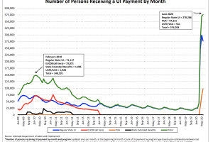 colorado unemployment chart 2009-2020 covid unemployment
