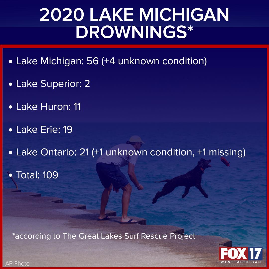 Lake Michigan Drownings web_FACTOID copy.png