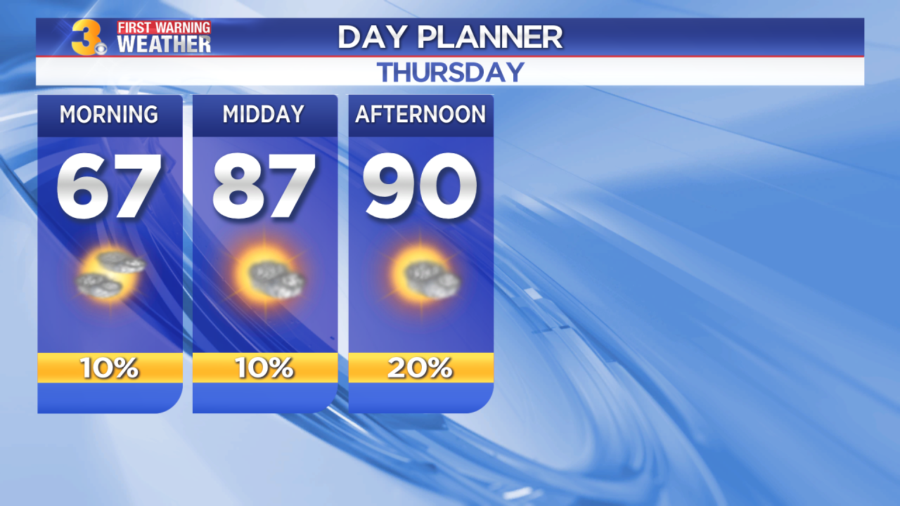 First Warning Forecast: Summer makes a comeback, highs near 90